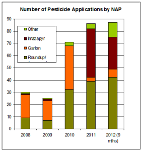 Volume of pesticide use by San Francisco's Natural Areas Program,  Courtesy Save Sutro