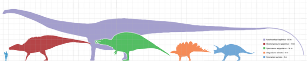 Scale of dinosaurs compared to human. Creative Commons - Share Alike