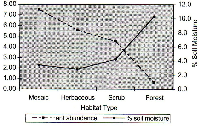 Ant abundance and soil moisture