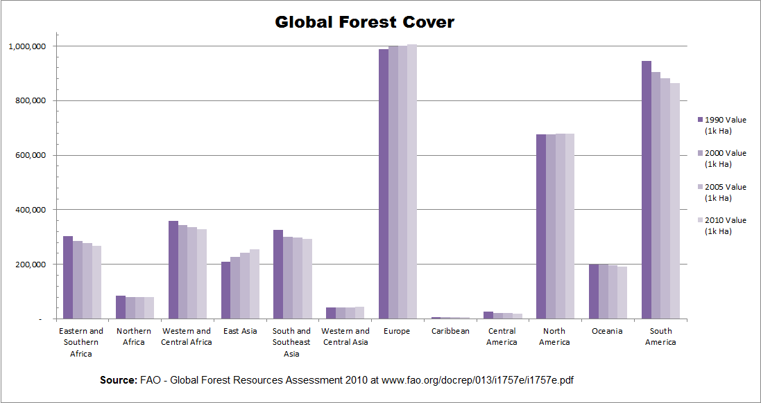 Global_Forest_Cover_Sub-Regional_Trends