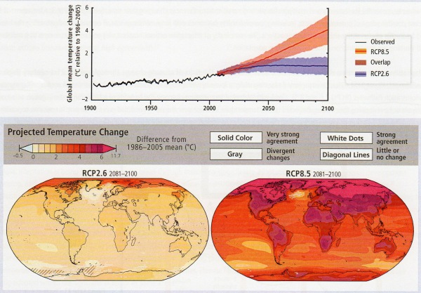 Observed and projected temperature change, IPCC 2014