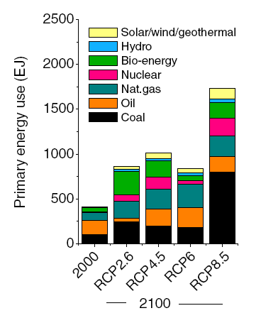 Projected energy use