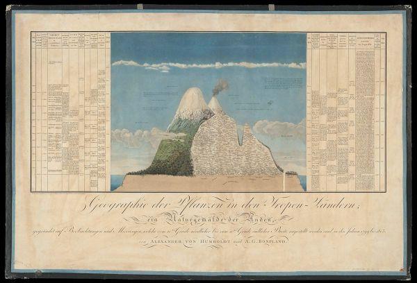 Humboldt's Naturegemälde