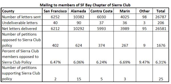 sierraclub petition table